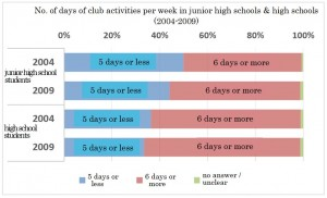 No. of days of club activities per week