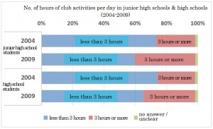 No. of hours of club activities per day